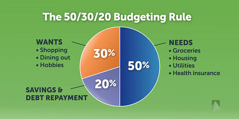 CWM_Beyond-Student-Loans_50-30-20-Rule
