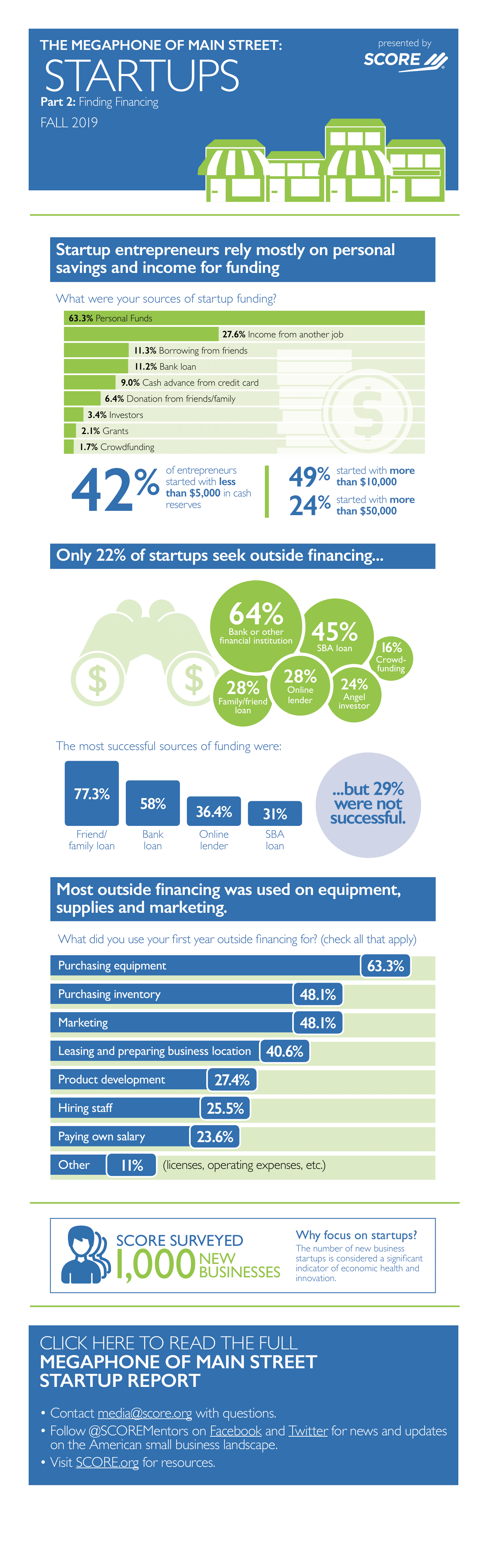 SCORE-Megaphone-Main-Street-Startups-Infographic-Finding-Financing-1